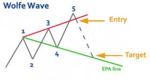 Cómo identificar las ondas de Wolfe