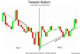 El patrón tweezer bottom formación de cambio de tendencia