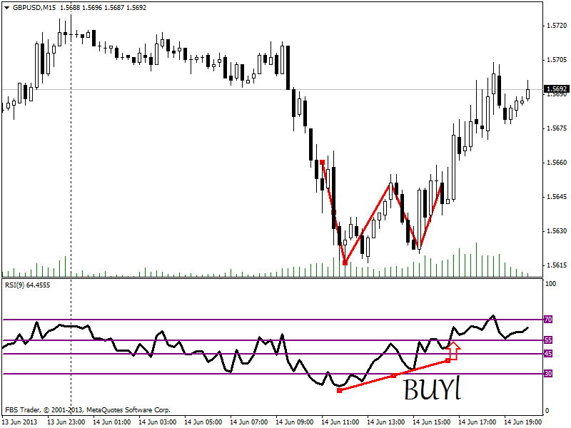 Estrategia inversion forex