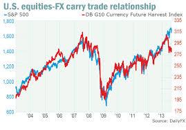 Explicamos de qué se trata el Carry Trade