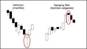 Las candelas japonesas y su uso en los mercados financieros